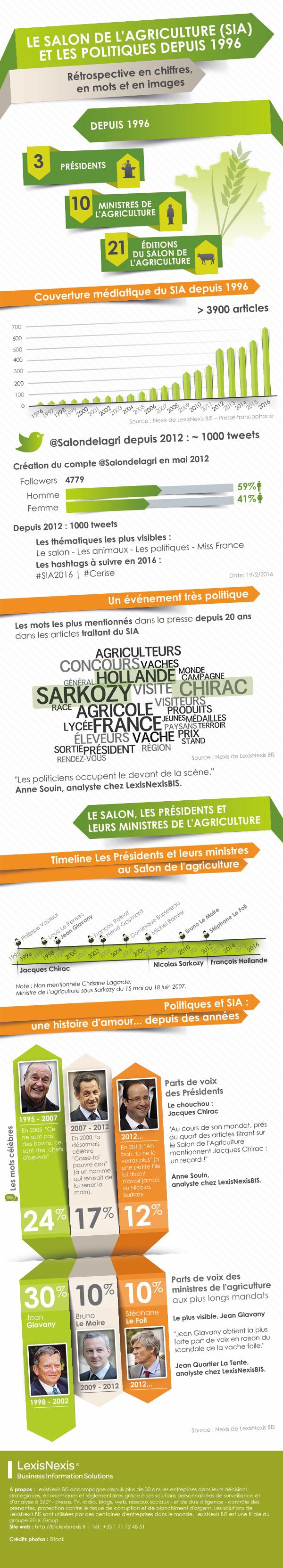 Le salon de l'argriculture & les politiques by LexisNexis BIS