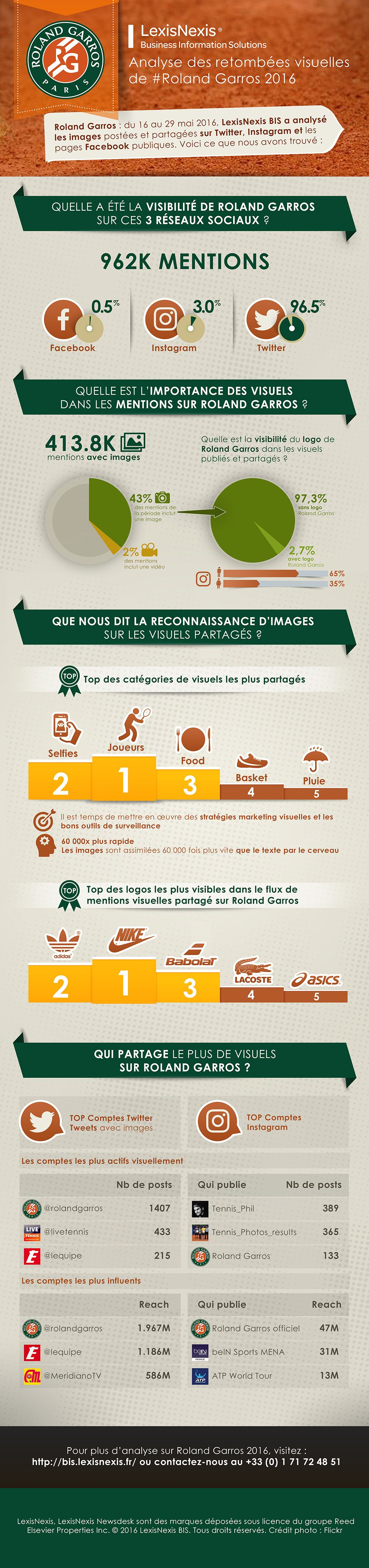 Infographie-RollandGarros