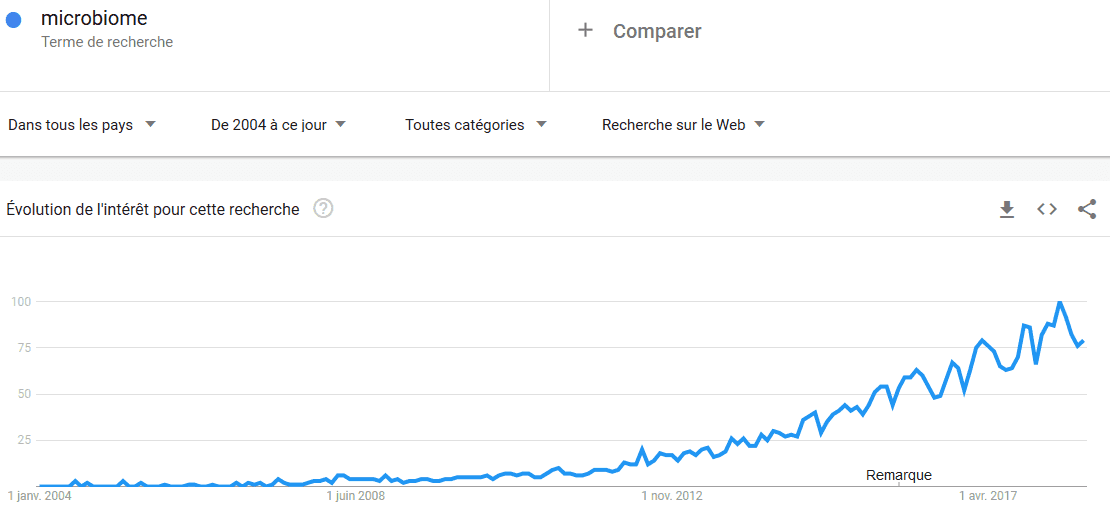 Microbiome - Google trends