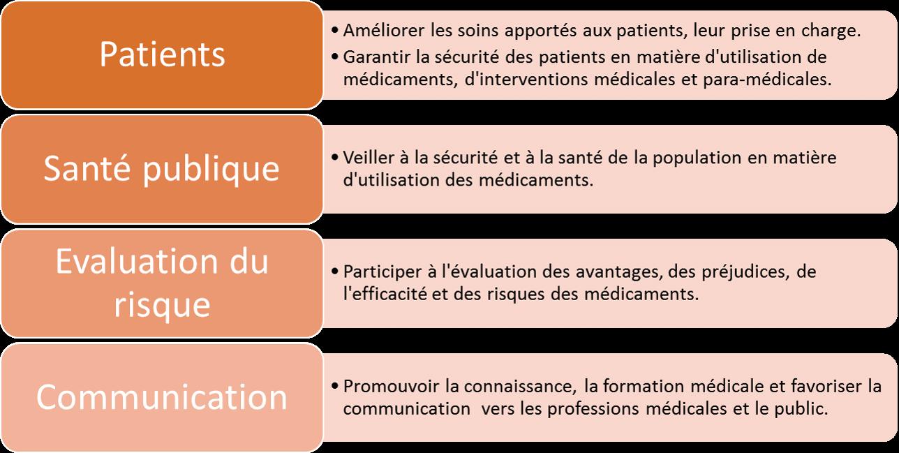 Mission de la Pharmacovigilance