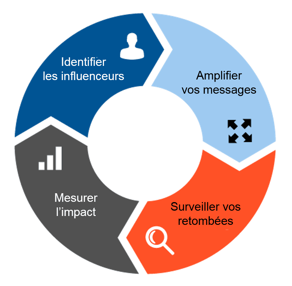 Cycle de communication